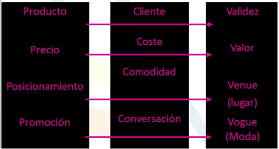 evolucion del marketing gastronomico estrategias de marketing gastronomico