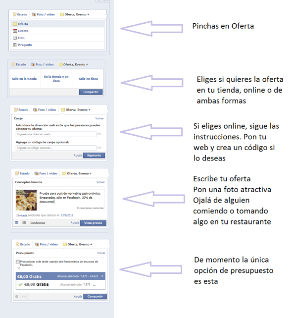 marketing para restaurantes en Facebook Erika Silva